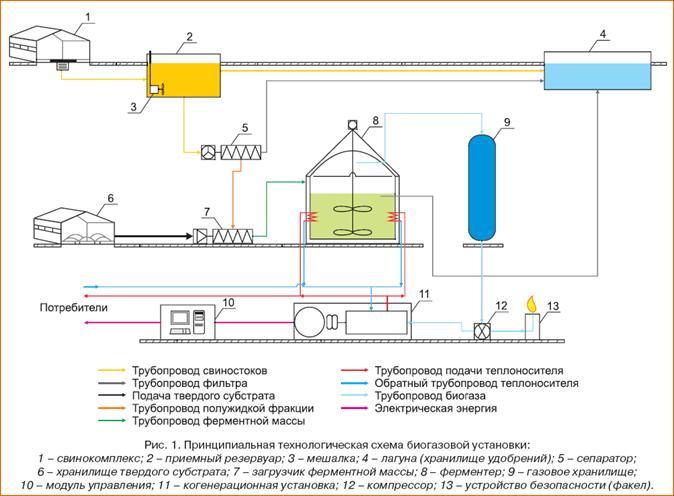 Схемы биогазовых установок своими руками 97