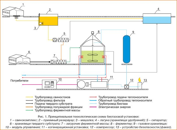 биогазовой установки
