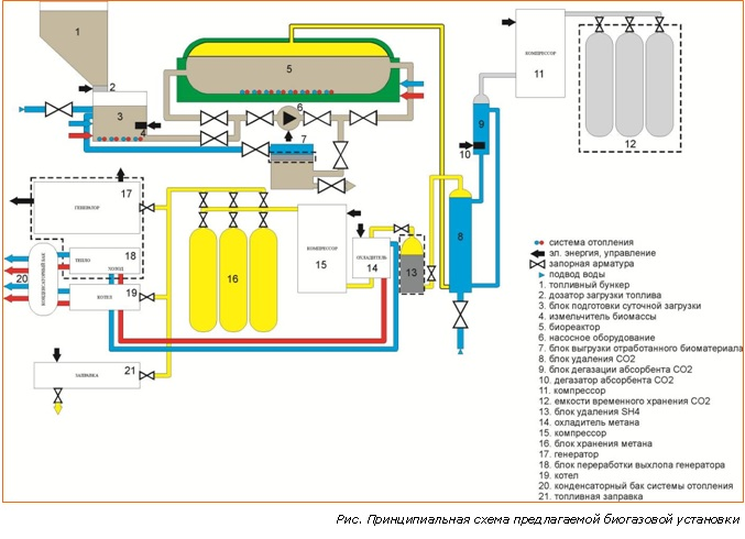 Сырье для биогазовой установки