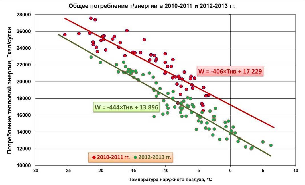 график отопительный сезон 2012 2013: