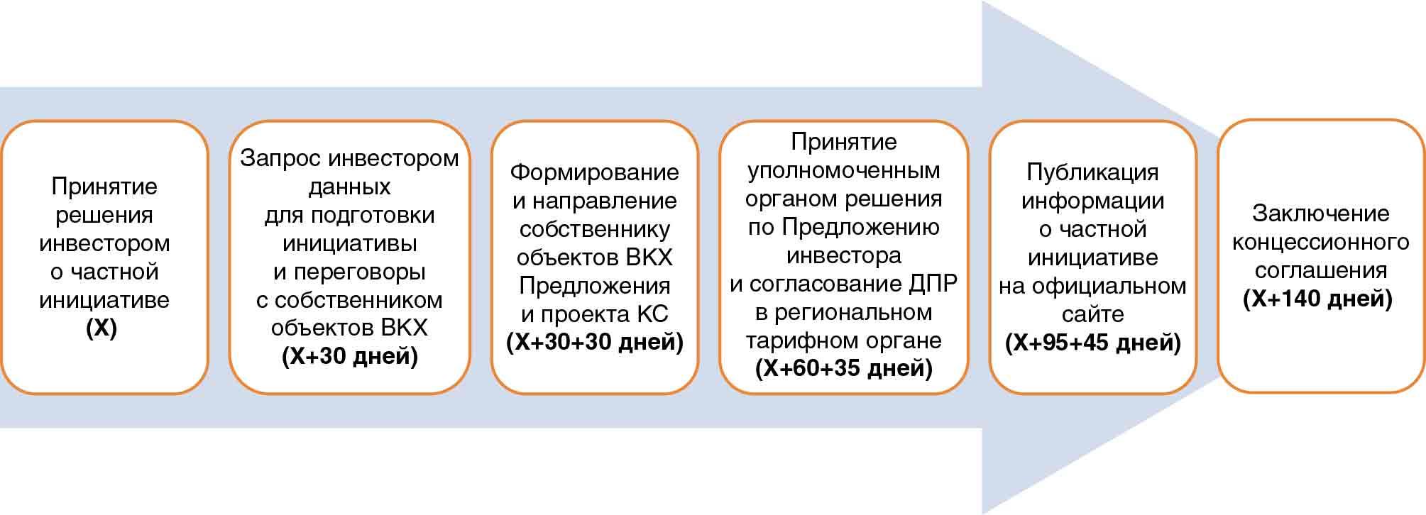 концессионного соглашения образец