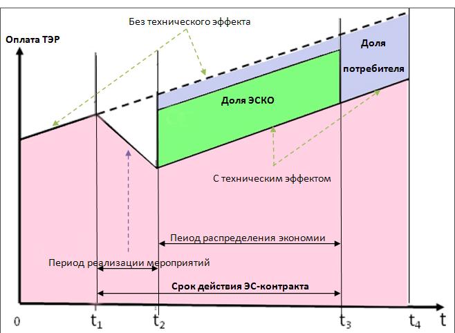 образец энергосервисного контракта 44 фз