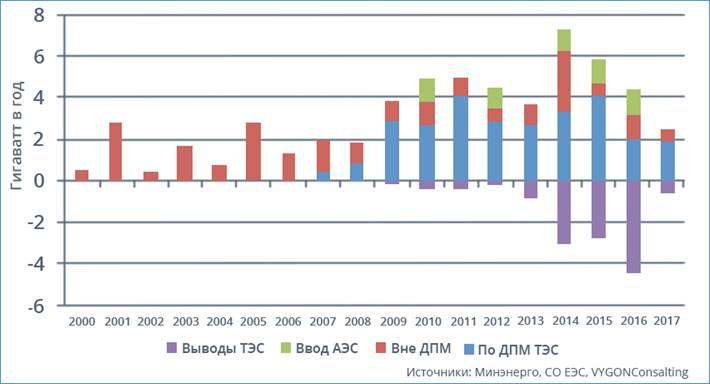Рисунок 1. Баланс генерирующих мощностей в Российской Федерации в 2000-2017 гг.