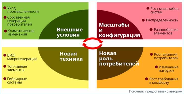 Рисунок 2. Сводные факторы изменений и трансформации систем теплоснабжения России.