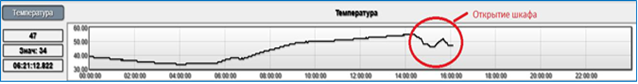 Рисунок 10. Резкое падение температуры свидетельствует об открытии релейного шкафа.