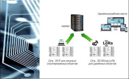 Рисунок 11. Гибкое конфигурирование и включение в систему.