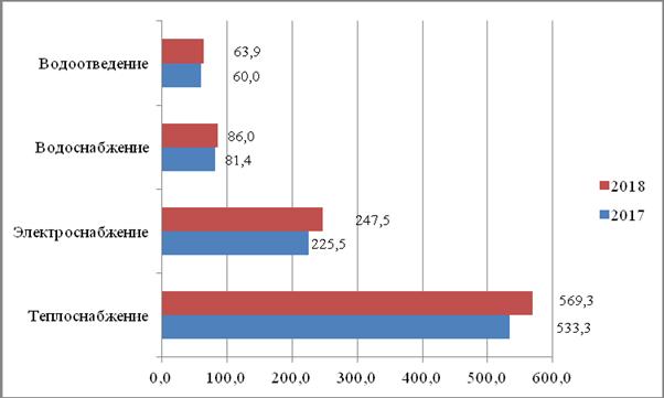 Рисунок. Рост задолженности населения РФ за коммунальные услуги, млрд руб.