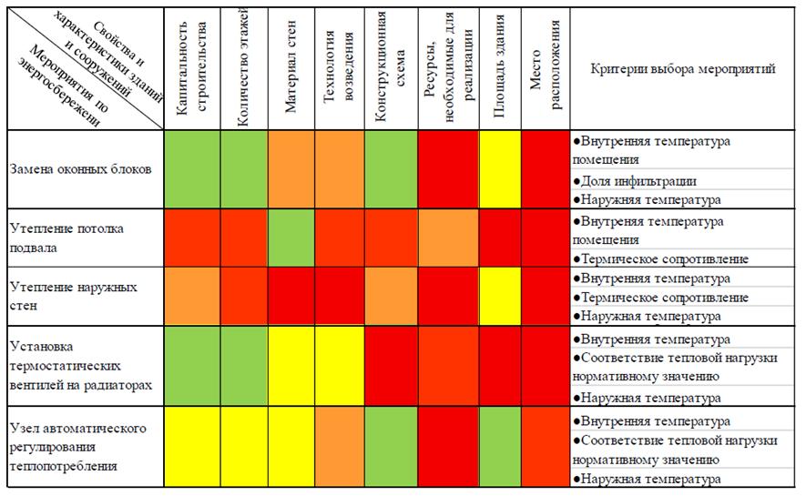 Таблица 1. Влияние свойств и характеристик зданий и сооружений на критерии выбора энергосберегающих мероприятий. *