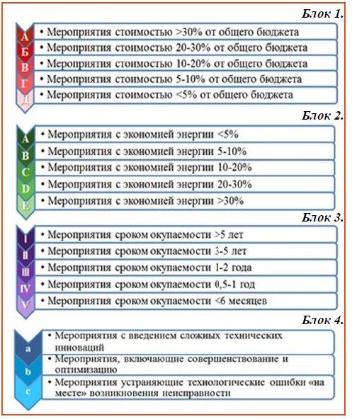 Рисунок 3. Сравнительный анализ внедрения мероприятий по критериям
