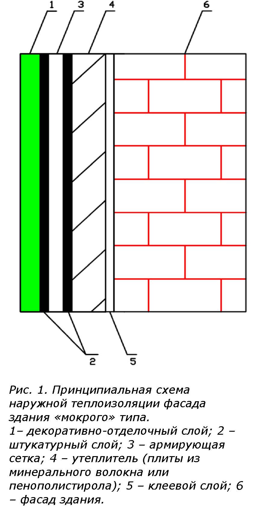 Схемы монтажа мокрого фасада
