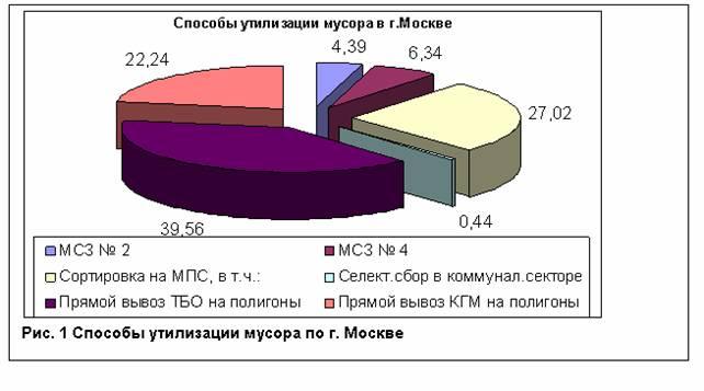 переработке ТБО к 2008