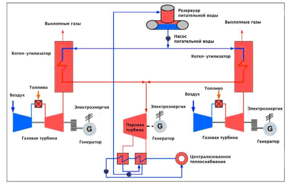 газовые котельные штат