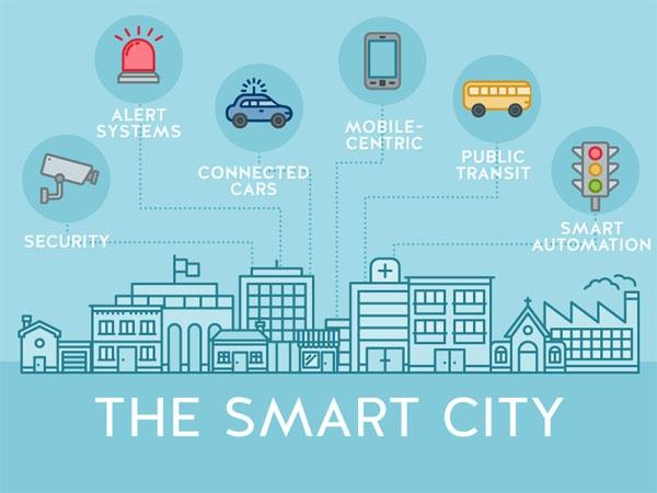 Интеллектуальная энергетическая стратегия города - устойчивость, инновации и возможности подключения
