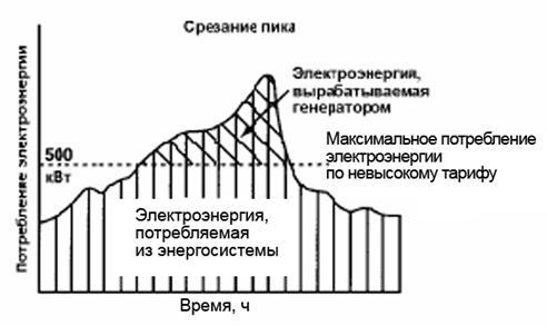 график излишка потребителя:
