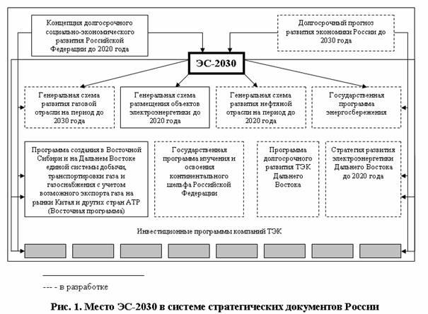 Стратегия 2030 рф это - d471