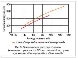 Экономия топлива на котельных