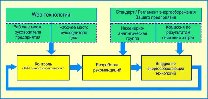 http://www.mir-omsk.ru/upload/medialibrary/281/shema%20aspd.jpg